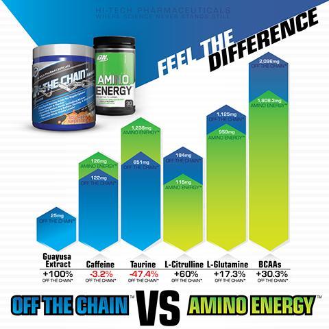 OTC_AMINO_ENERGY_CHART_Guayusa-Extract_large.jpg
