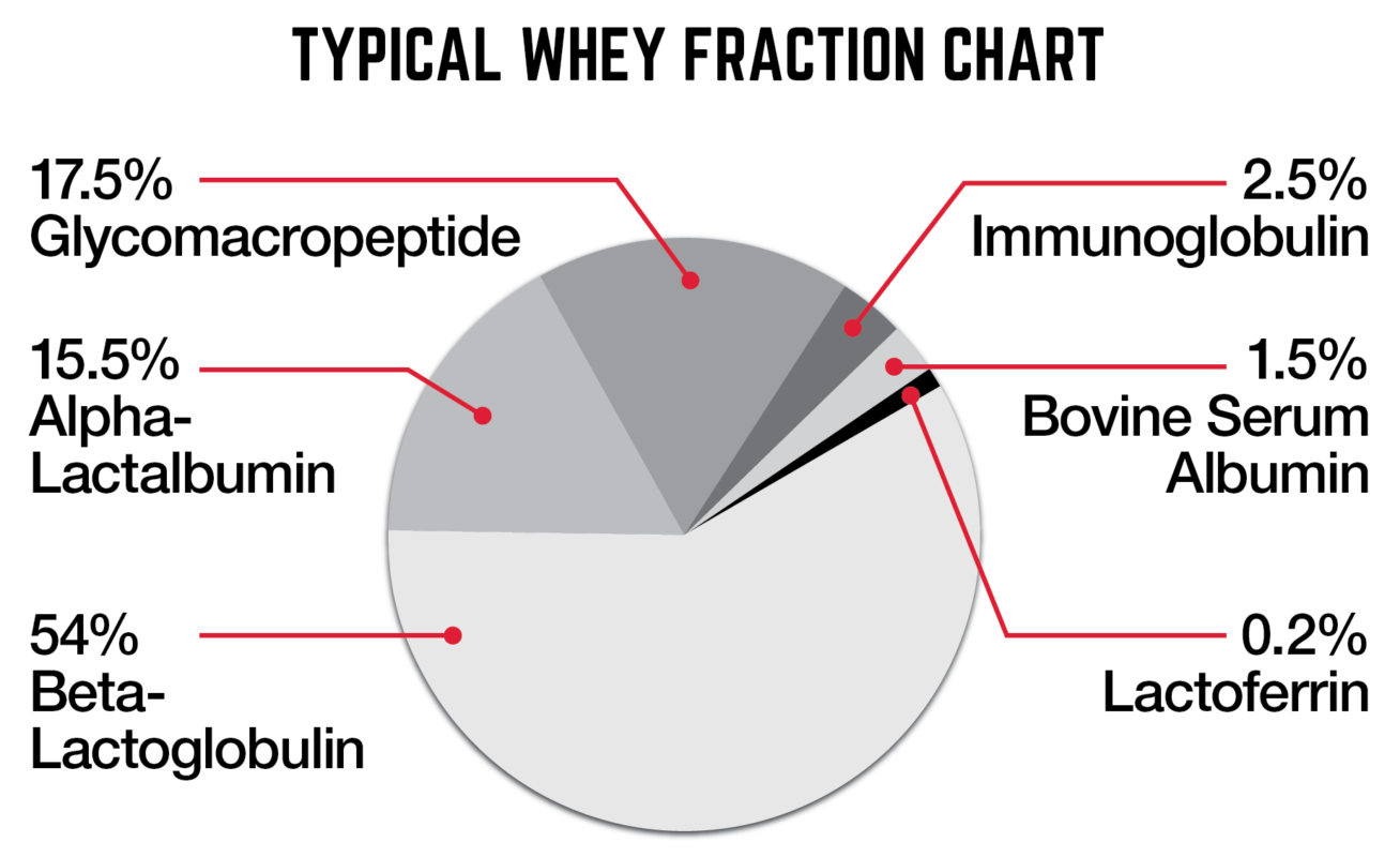 CREED-Whey-Fractions-Chart-1308x800.png