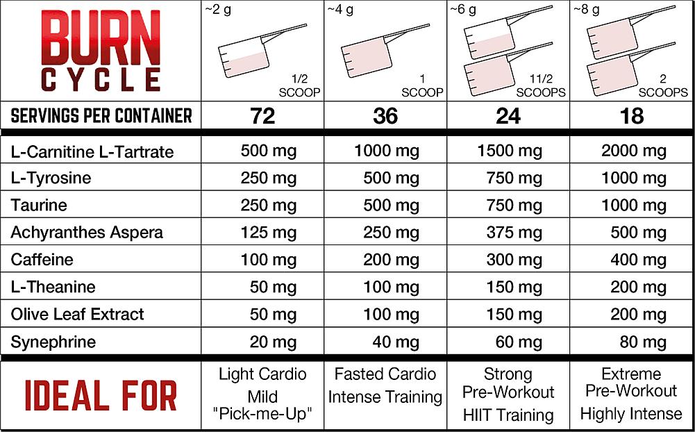 BURN-CYCLE-Dosage-Chart.png