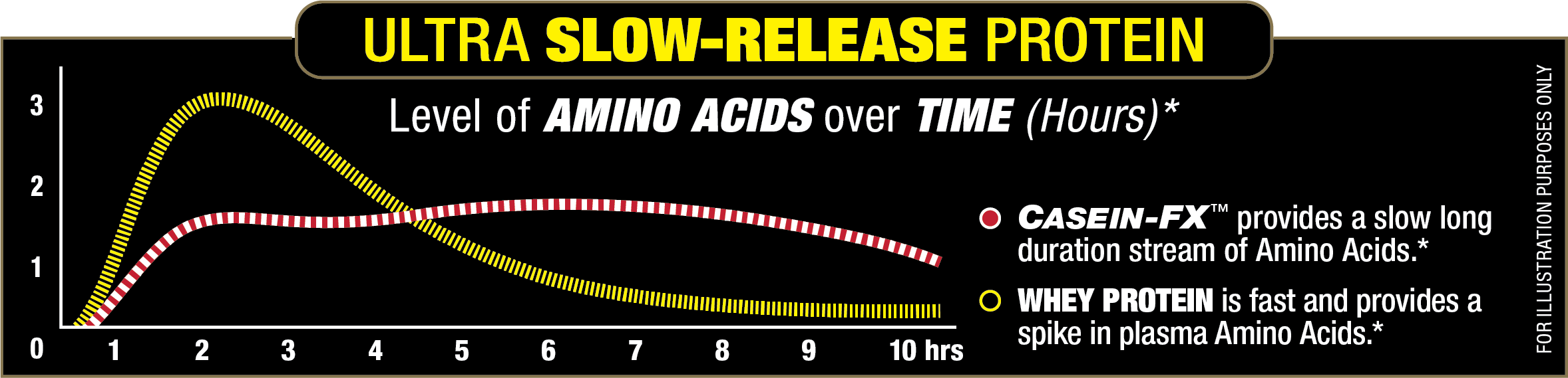 casein_slow.png